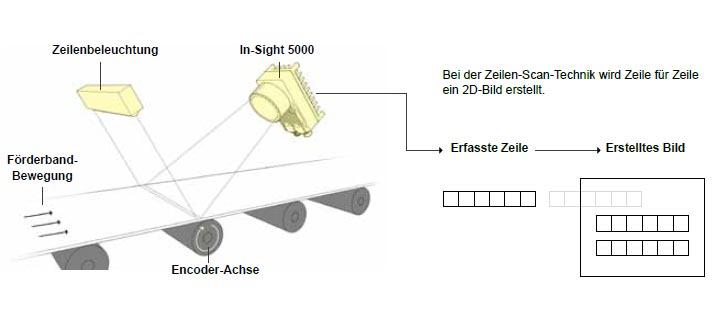 Zeilen-Scan