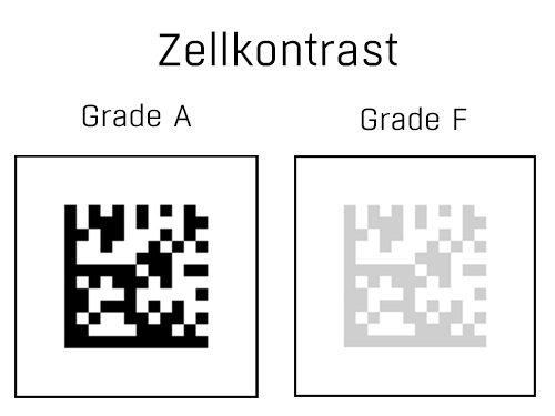 DPM Verifizierungsparameter Zellkontrast